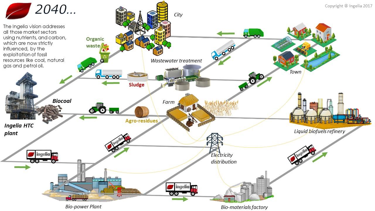 vitality bio coal